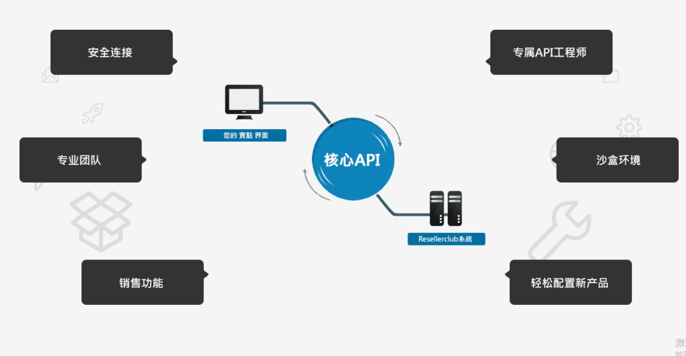链接http API
